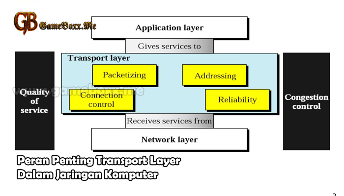 Peran Penting Transport Layer Dalam Jaringan Komputer